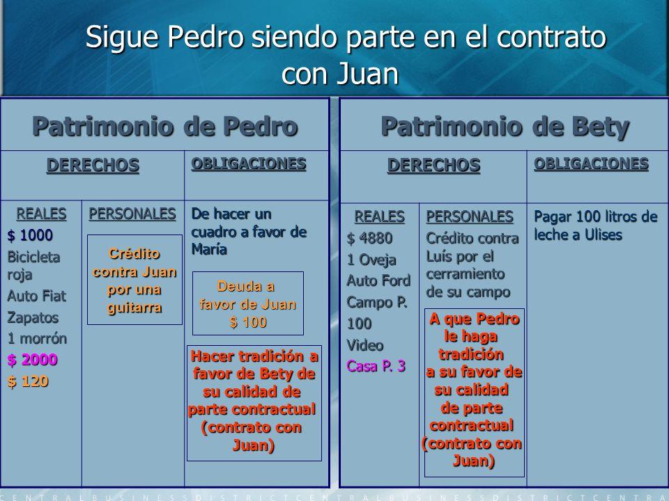 Sigue Pedro siendo parte en el contrato con Juan Sigue Pedro siendo parte en el contrato con Juan Patrimonio de Pedro DERECHOSOBLIGACIONES REALES $ 10