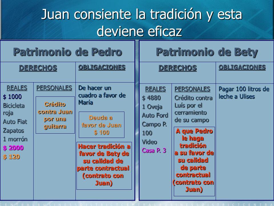 Juan consiente la tradición y esta deviene eficaz Juan consiente la tradición y esta deviene eficaz Patrimonio de Pedro DERECHOSOBLIGACIONES REALES $
