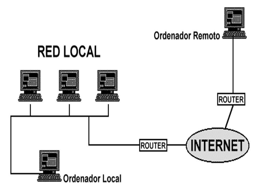 Estructura de la Red: Aunque Internet es una red global, global, en muchos aspectos se parece a una pequeña ciudad con servicios similares. Digamos qu