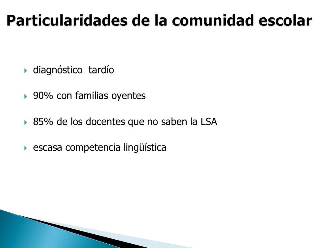 diagnóstico tardío 90% con familias oyentes 85% de los docentes que no saben la LSA escasa competencia lingüística