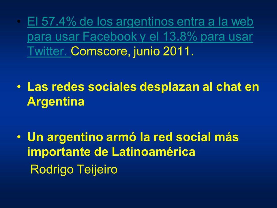 El 57.4% de los argentinos entra a la web para usar Facebook y el 13.8% para usar Twitter.