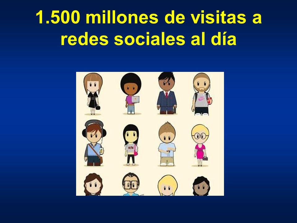 1.500 millones de visitas a redes sociales al día