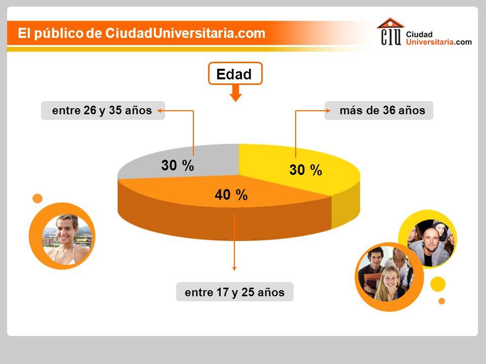 Edad más de 36 años 30 % entre 26 y 35 años 30 % entre 17 y 25 años 40 % El público de CiudadUniversitaria.com
