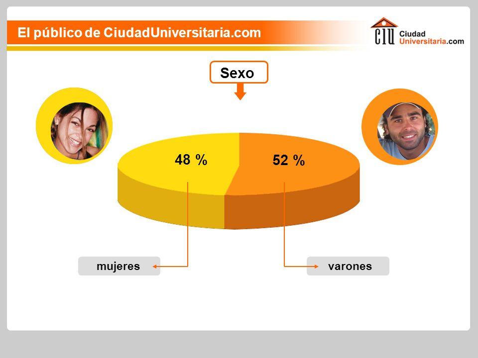 Sexo varones 52 % mujeres 48 % El público de CiudadUniversitaria.com