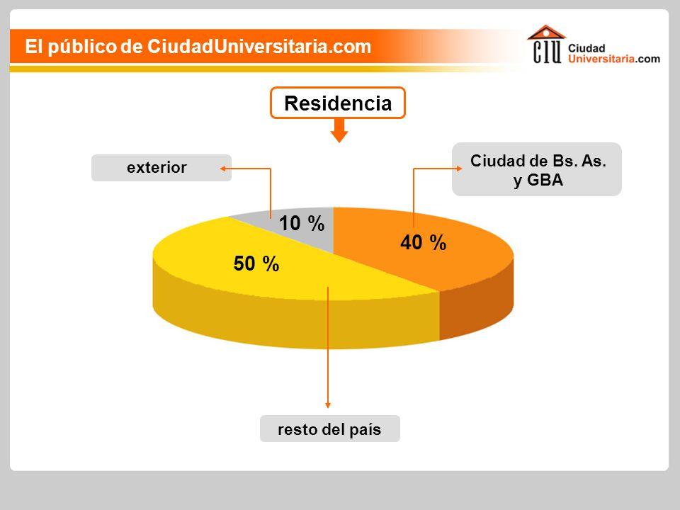 Residencia resto del país 40 % exterior 10 % Ciudad de Bs.