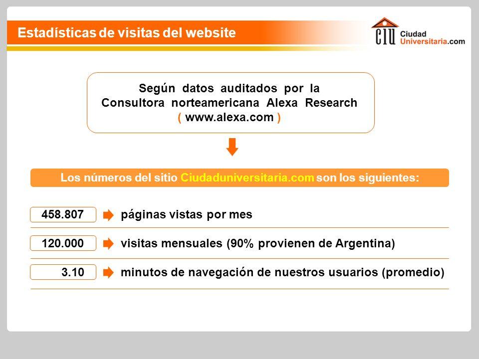 Según datos auditados por la Consultora norteamericana Alexa Research ( www.alexa.com ) 458.807 120.000 3.10 Los números del sitio Ciudaduniversitaria.com son los siguientes: páginas vistas por mes visitas mensuales (90% provienen de Argentina) minutos de navegación de nuestros usuarios (promedio) Estadísticas de visitas del website