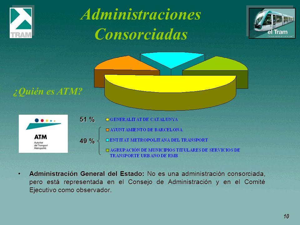 10 Administraciones Consorciadas Administración General del Estado: No es una administración consorciada, pero está representada en el Consejo de Admi