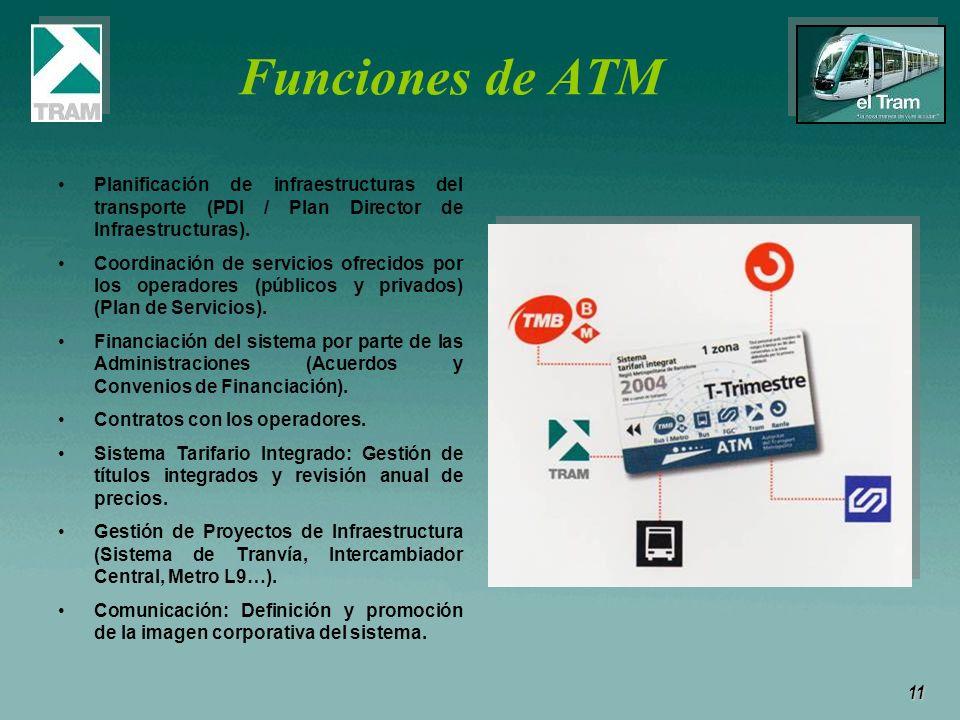 11 Funciones de ATM Planificación de infraestructuras del transporte (PDI / Plan Director de Infraestructuras). Coordinación de servicios ofrecidos po
