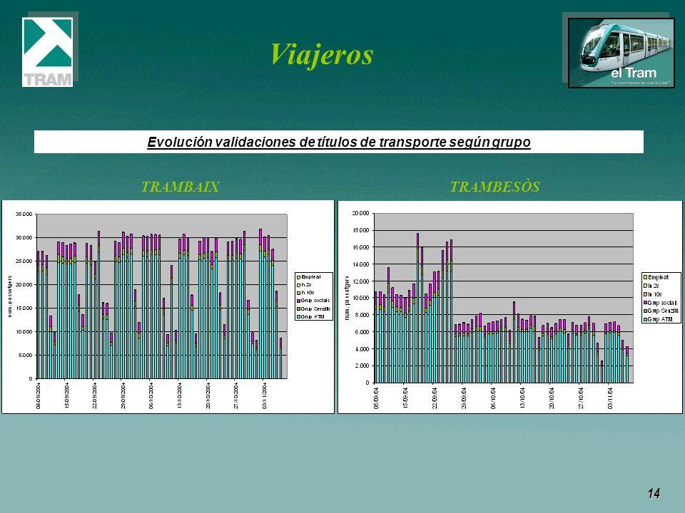 14 Viajeros Evolución validaciones de títulos de transporte según grupo TRAMBAIX TRAMBESÒS