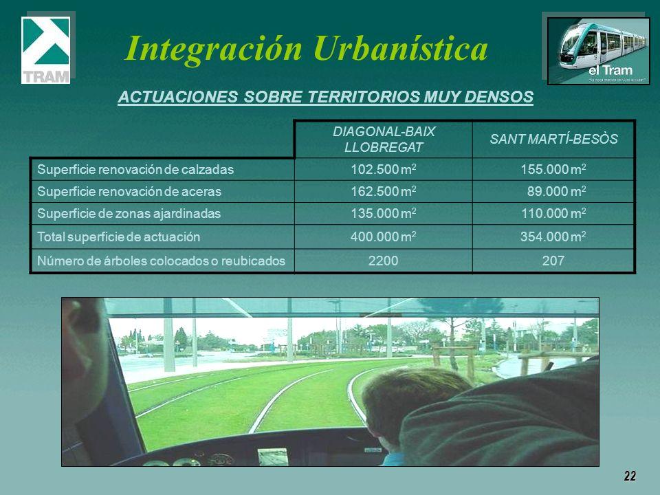 22 ACTUACIONES SOBRE TERRITORIOS MUY DENSOS DIAGONAL-BAIX LLOBREGAT SANT MARTÍ-BESÒS Superficie renovación de calzadas102.500 m 2 155.000 m 2 Superfic