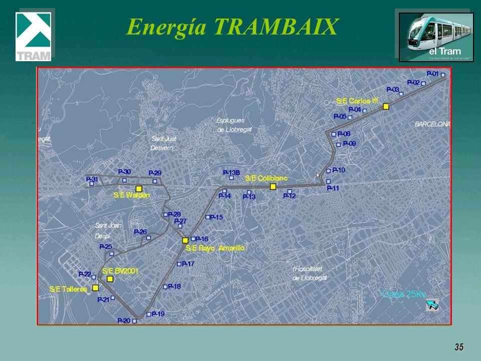 35 Energía TRAMBAIX