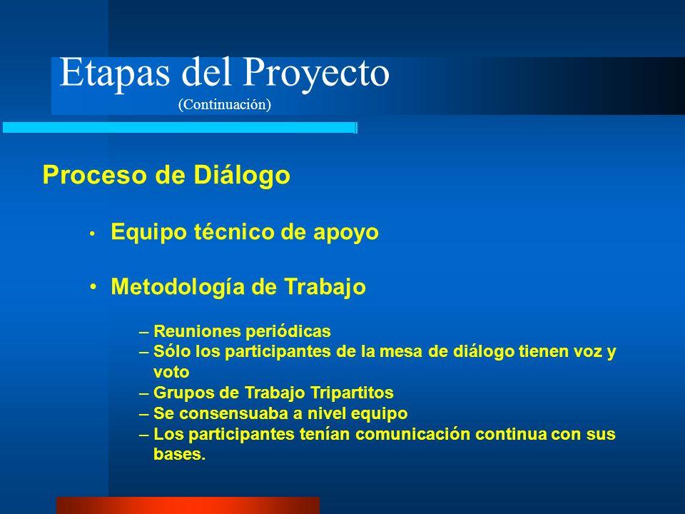 Etapas del Proyecto (Continuación) Proceso de Diálogo Equipo técnico de apoyo Metodología de Trabajo – Reuniones periódicas – Sólo los participantes d