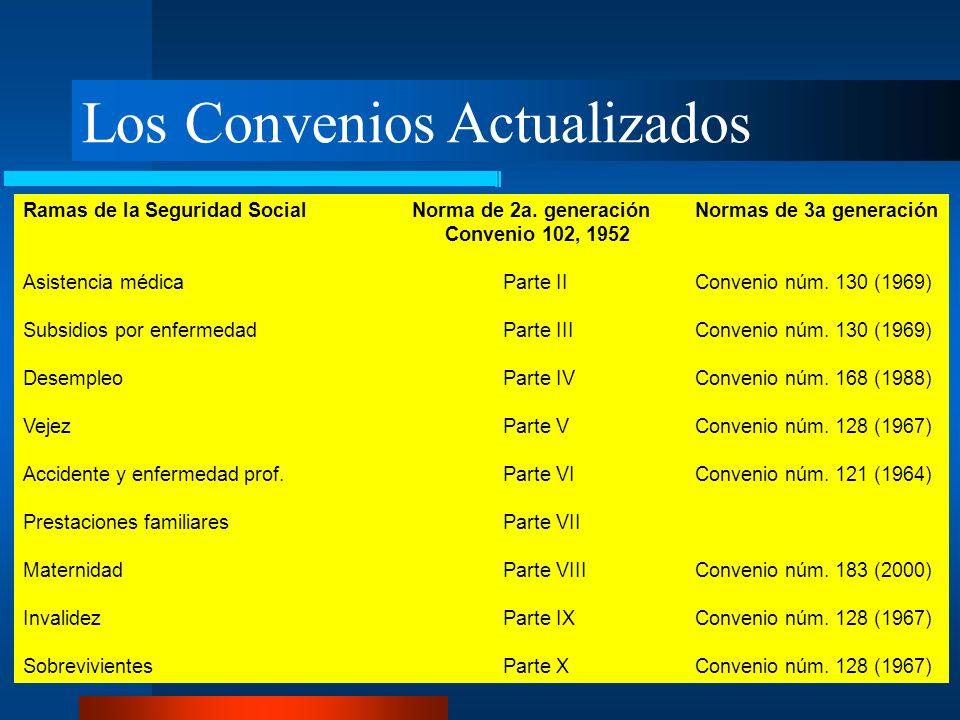 Los Convenios Actualizados Ramas de la Seguridad Social Norma de 2a. generación Normas de 3a generación Convenio 102, 1952 Asistencia médicaParte II C