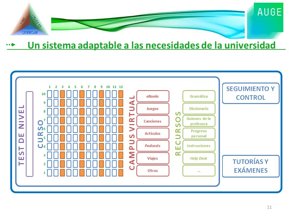 SEGUIMIENTO Y CONTROL TUTORÍAS Y EXÁMENES Un sistema adaptable a las necesidades de la universidad 11