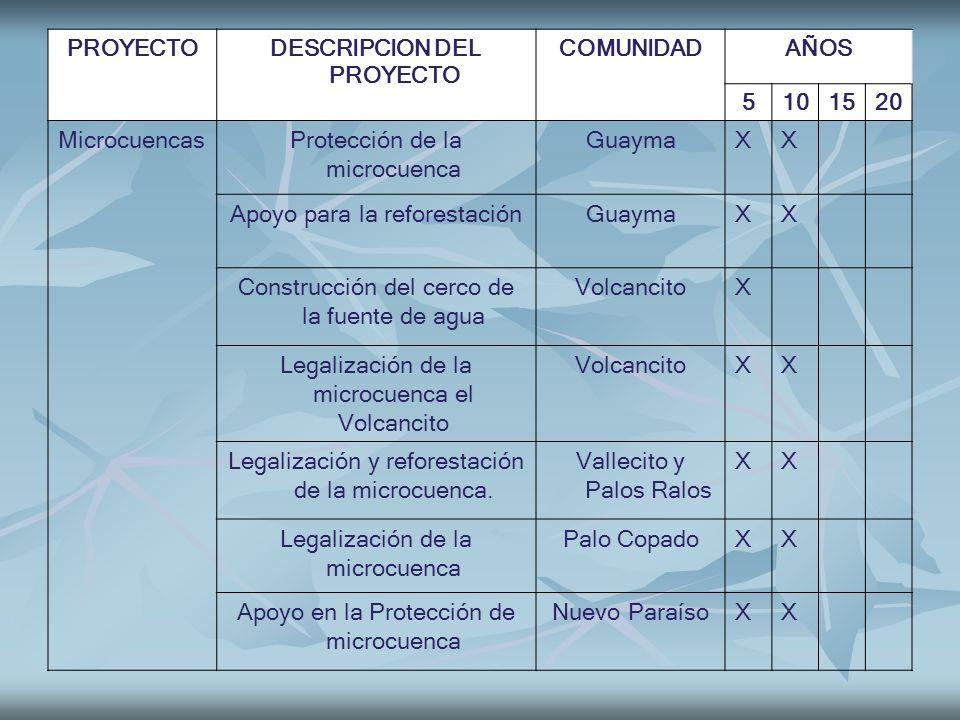 PROYECTODESCRIPCION DEL PROYECTO COMUNIDADAÑOS 5101520 MicrocuencasProtección de la microcuenca GuaymaXX Apoyo para la reforestaciónGuaymaXX Construcc