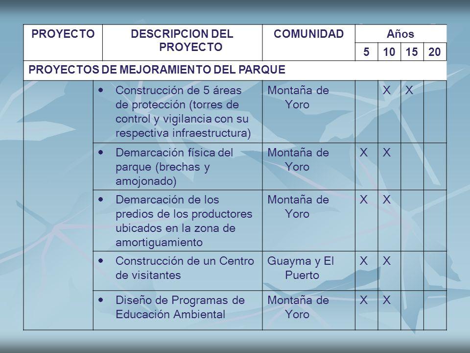PROYECTODESCRIPCION DEL PROYECTO COMUNIDADAños 5101520 PROYECTOS DE MEJORAMIENTO DEL PARQUE Construcción de 5 áreas de protección (torres de control y