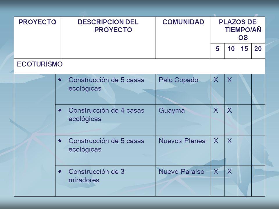 PROYECTODESCRIPCION DEL PROYECTO COMUNIDADPLAZOS DE TIEMPO/AÑ OS 5101520 ECOTURISMO Construcción de 5 casas ecológicas Palo CopadoXX Construcción de 4