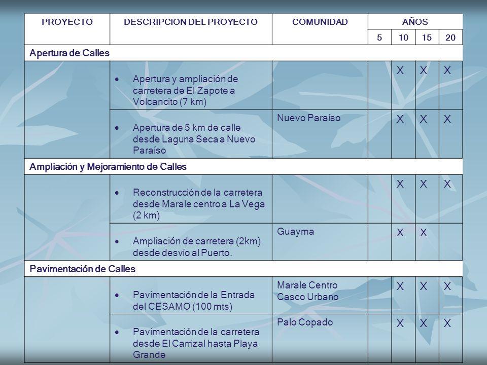 PROYECTODESCRIPCION DEL PROYECTOCOMUNIDADAÑOS 5101520 Apertura de Calles Apertura y ampliación de carretera de El Zapote a Volcancito (7 km) XXX Apert