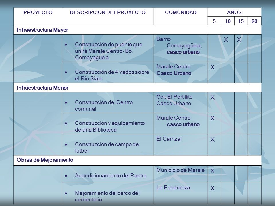 PROYECTODESCRIPCION DEL PROYECTOCOMUNIDADAÑOS 5101520 Infraestructura Mayor Construcción de puente que unirá Marale Centro- Bo. Comayagüela. Barrio Co