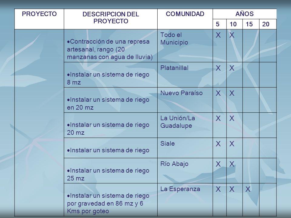 PROYECTODESCRIPCION DEL PROYECTO COMUNIDADAÑOS 5101520 Contracción de una represa artesanal, rango (20 manzanas con agua de lluvia) Todo el Municipio