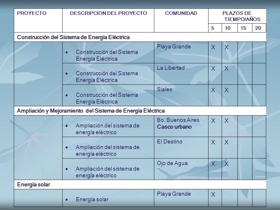 PROYECTODESCRIPCION DEL PROYECTOCOMUNIDADPLAZOS DE TIEMPO/AÑOS 5101520 Construcción del Sistema de Energía Eléctrica Construcción del Sistema Energía