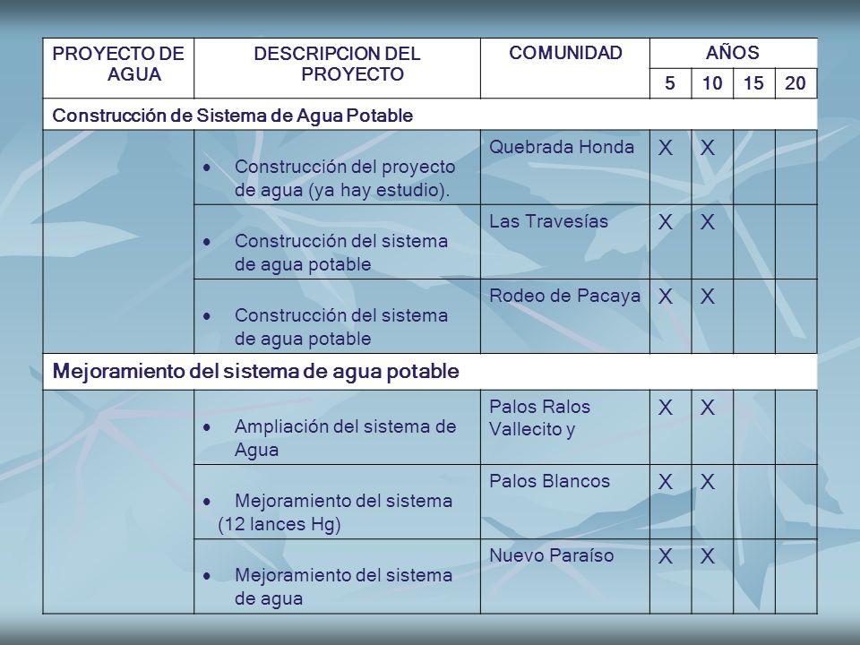 PROYECTO DE AGUA DESCRIPCION DEL PROYECTO COMUNIDADAÑOS 5101520 Construcción de Sistema de Agua Potable Construcción del proyecto de agua (ya hay estu