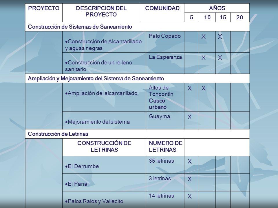 PROYECTODESCRIPCION DEL PROYECTO COMUNIDADAÑOS 5101520 Construcción de Sistemas de Saneamiento Construcción de Alcantarillado y aguas negras Palo Copa