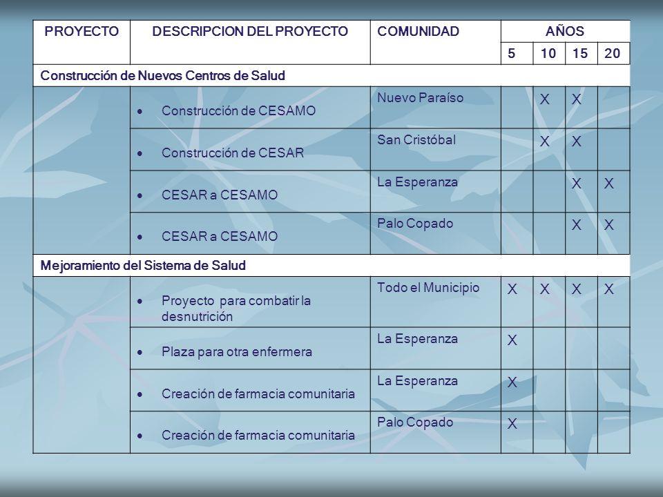 PROYECTODESCRIPCION DEL PROYECTOCOMUNIDADAÑOS 5101520 Construcción de Nuevos Centros de Salud Construcción de CESAMO Nuevo Paraíso XX Construcción de