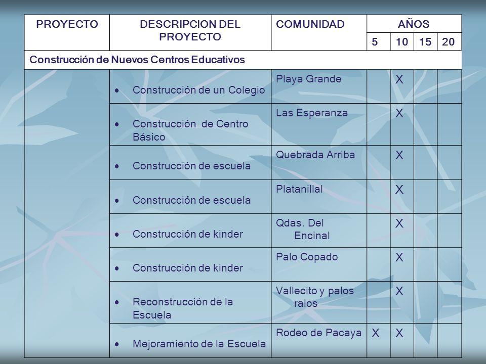 PROYECTODESCRIPCION DEL PROYECTO COMUNIDADAÑOS 5101520 Construcción de Nuevos Centros Educativos Construcción de un Colegio Playa Grande X Construcció
