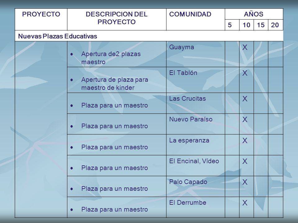 PROYECTODESCRIPCION DEL PROYECTO COMUNIDADAÑOS 5101520 Nuevas Plazas Educativas Apertura de2 plazas maestro Guayma X Apertura de plaza para maestro de