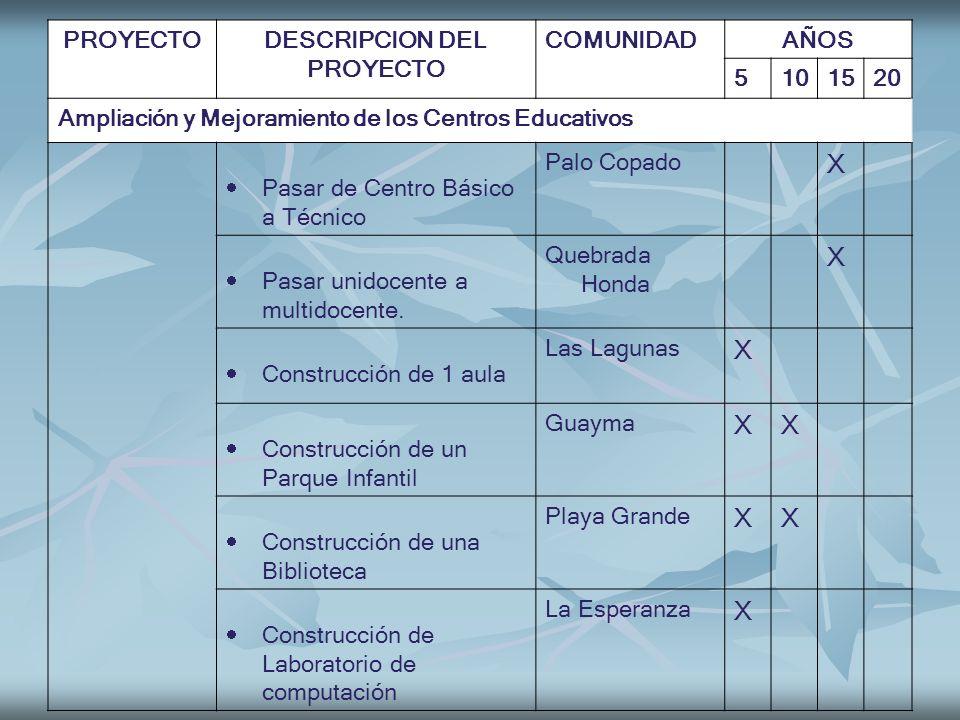 PROYECTODESCRIPCION DEL PROYECTO COMUNIDADAÑOS 5101520 Ampliación y Mejoramiento de los Centros Educativos Pasar de Centro Básico a Técnico Palo Copad