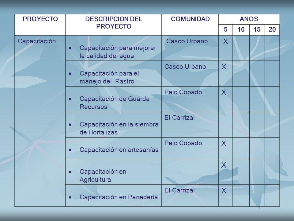 PROYECTODESCRIPCION DEL PROYECTO COMUNIDADAÑOS 5101520 Capacitación Capacitación para mejorar la calidad del agua. Casco Urbano X Capacitación para el