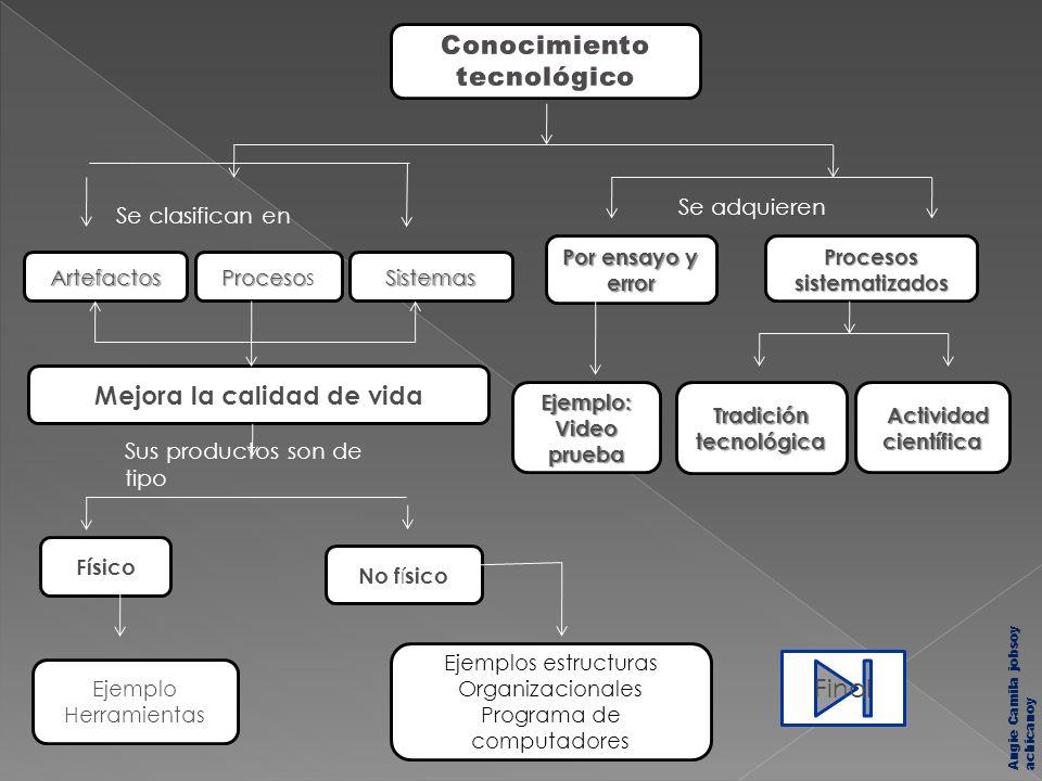Artefactos Proceso ProcesosSistemas Mejora la calidad de vida Físico No f í sico Ejemplo Herramientas Ejemplos estructuras Organizacionales Programa d