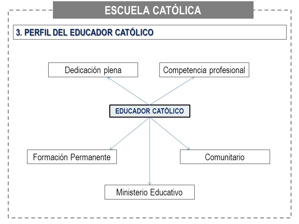 ESCUELA CATÓLICA 3. PERFIL DEL EDUCADOR CATÓLICO EDUCADOR CATÓLICO Competencia profesionalDedicación plena Formación PermanenteComunitario Ministerio