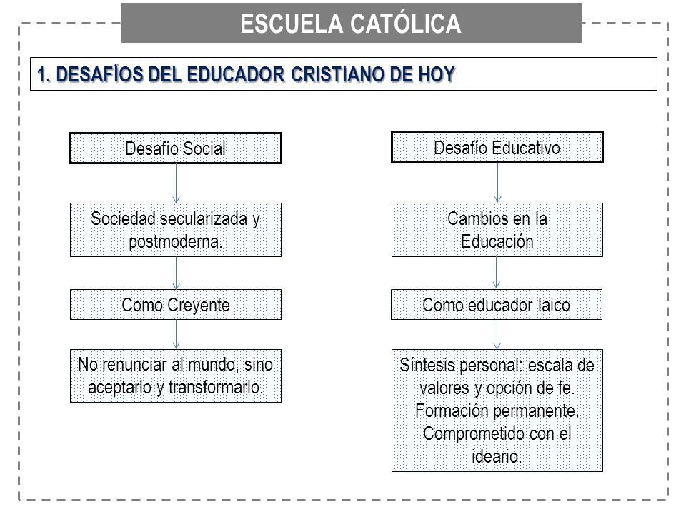 ESCUELA CATÓLICA 1. DESAFÍOS DEL EDUCADOR CRISTIANO DE HOY Desafío Social Desafío Educativo Sociedad secularizada y postmoderna. Cambios en la Educaci