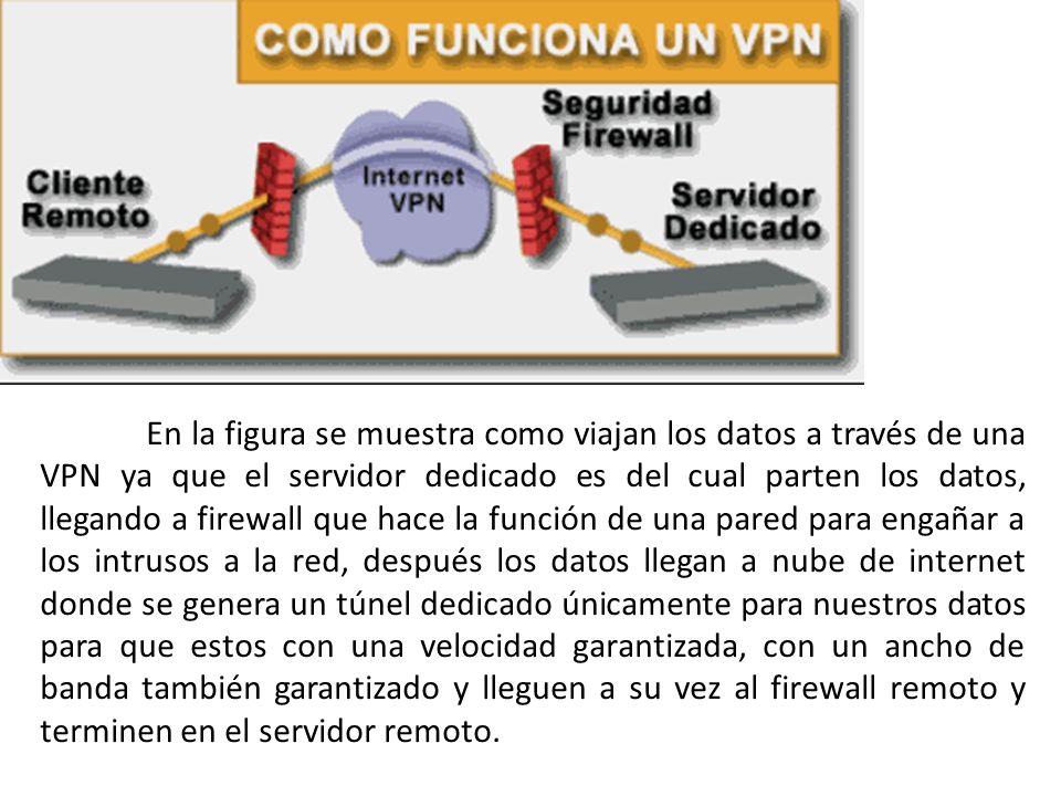 En la figura se muestra como viajan los datos a través de una VPN ya que el servidor dedicado es del cual parten los datos, llegando a firewall que hace la función de una pared para engañar a los intrusos a la red, después los datos llegan a nube de internet donde se genera un túnel dedicado únicamente para nuestros datos para que estos con una velocidad garantizada, con un ancho de banda también garantizado y lleguen a su vez al firewall remoto y terminen en el servidor remoto.