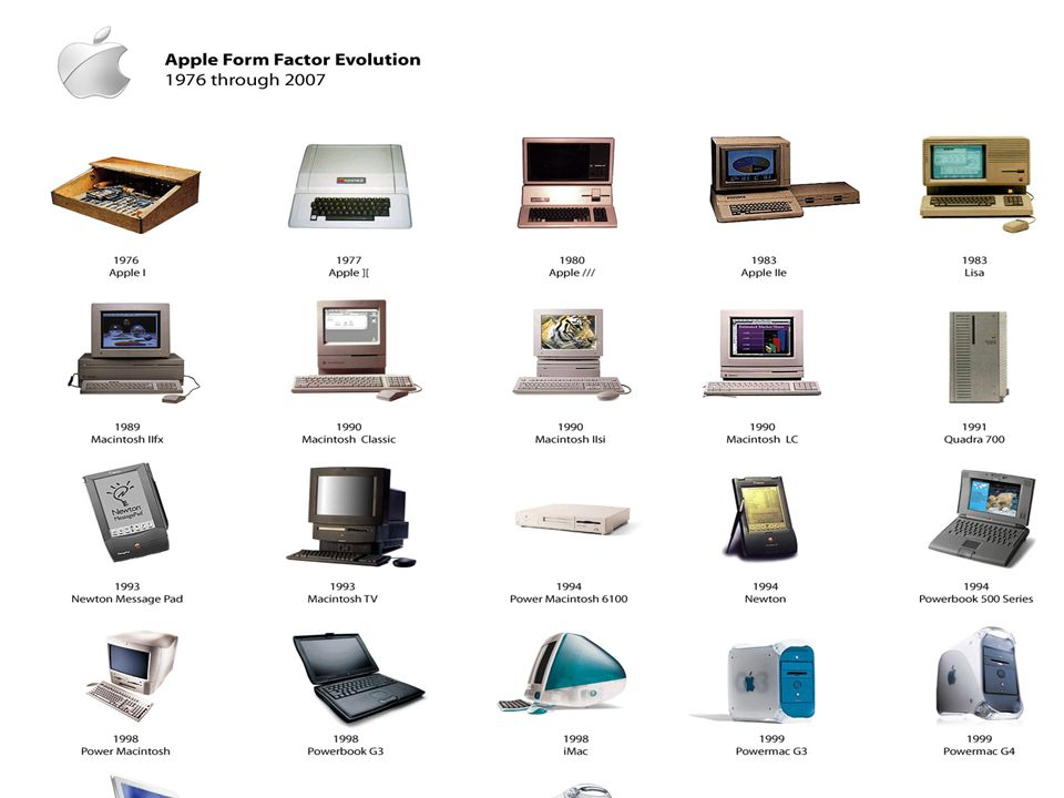 Antes, los ordenadores eran muy simples y tenían un teclado muy sencillo, sin embargo fueron evolucionando a lo largo de la historia y cada vez tenien