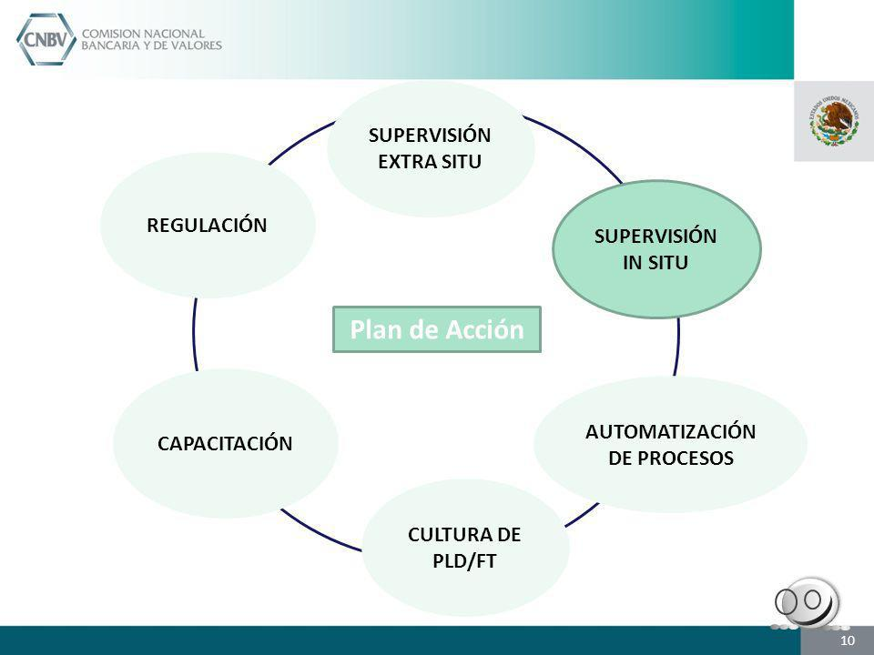 SUPERVISIÓN EXTRA SITU SUPERVISIÓN IN SITU CAPACITACIÓN CULTURA DE PLD/FT AUTOMATIZACIÓN DE PROCESOS REGULACIÓN Plan de Acción 10