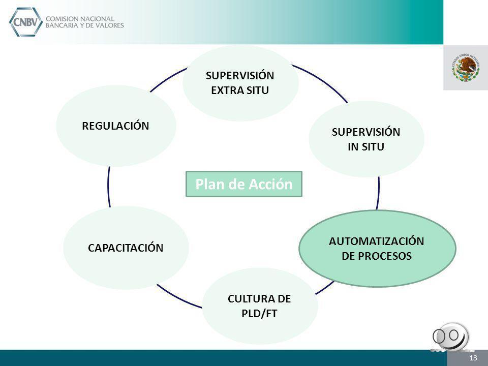 SUPERVISIÓN EXTRA SITU SUPERVISIÓN IN SITU CAPACITACIÓN CULTURA DE PLD/FT AUTOMATIZACIÓN DE PROCESOS REGULACIÓN Plan de Acción 13