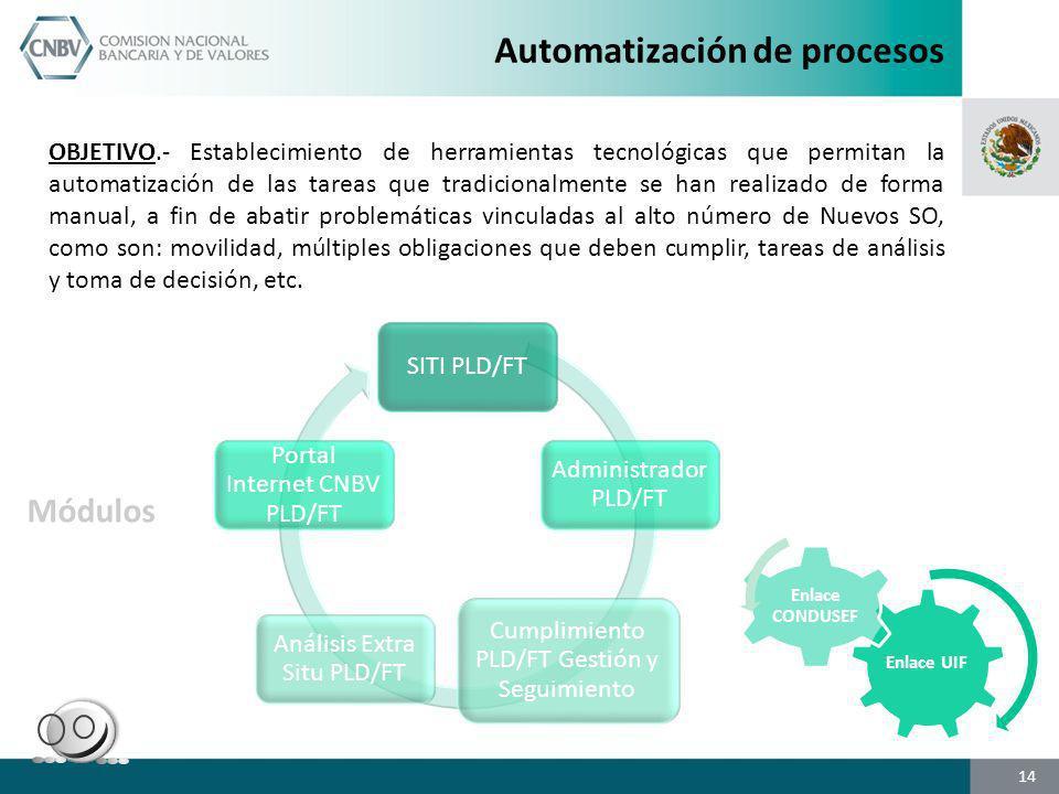 Automatización de procesos SITI PLD/FT Administrador PLD/FT Cumplimiento PLD/FT Gestión y Seguimiento Análisis Extra Situ PLD/FT Portal Internet CNBV