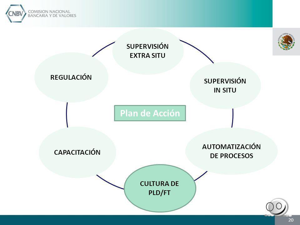 SUPERVISIÓN EXTRA SITU SUPERVISIÓN IN SITU CAPACITACIÓN CULTURA DE PLD/FT AUTOMATIZACIÓN DE PROCESOS REGULACIÓN Plan de Acción 20