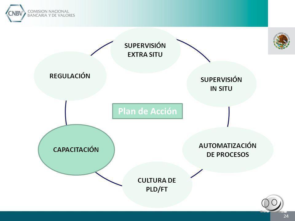 SUPERVISIÓN EXTRA SITU SUPERVISIÓN IN SITU CAPACITACIÓN CULTURA DE PLD/FT AUTOMATIZACIÓN DE PROCESOS REGULACIÓN Plan de Acción 24