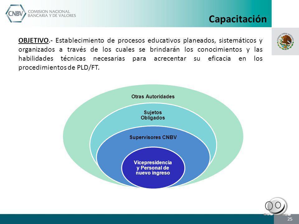 Capacitación OBJETIVO.- Establecimiento de procesos educativos planeados, sistemáticos y organizados a través de los cuales se brindarán los conocimie