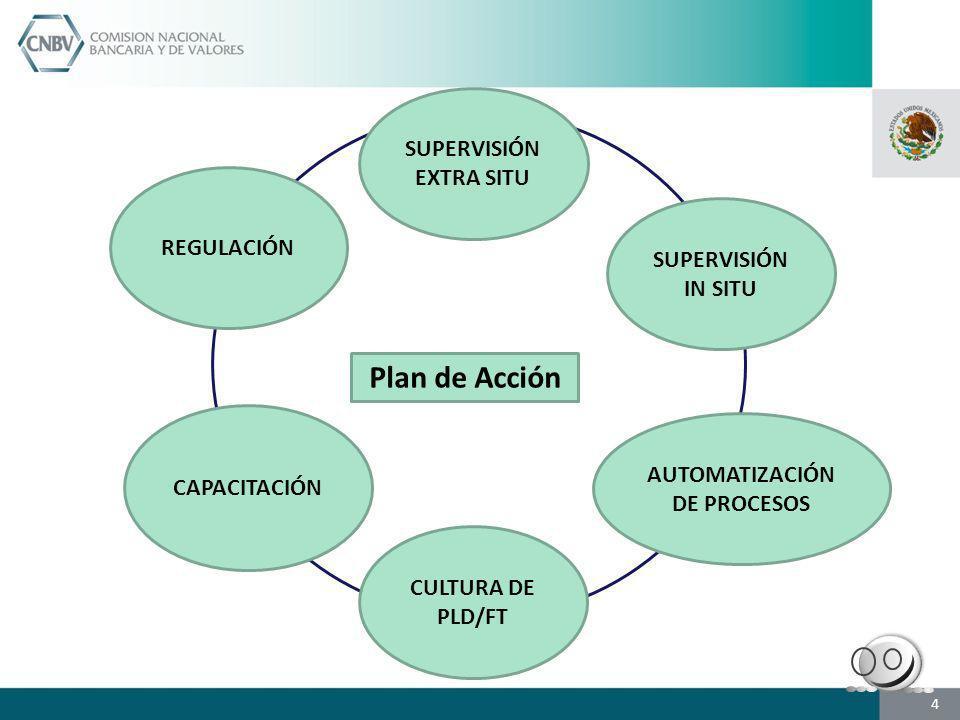 SUPERVISIÓN EXTRA SITU SUPERVISIÓN IN SITU CAPACITACIÓN CULTURA DE PLD/FT AUTOMATIZACIÓN DE PROCESOS REGULACIÓN Plan de Acción 4