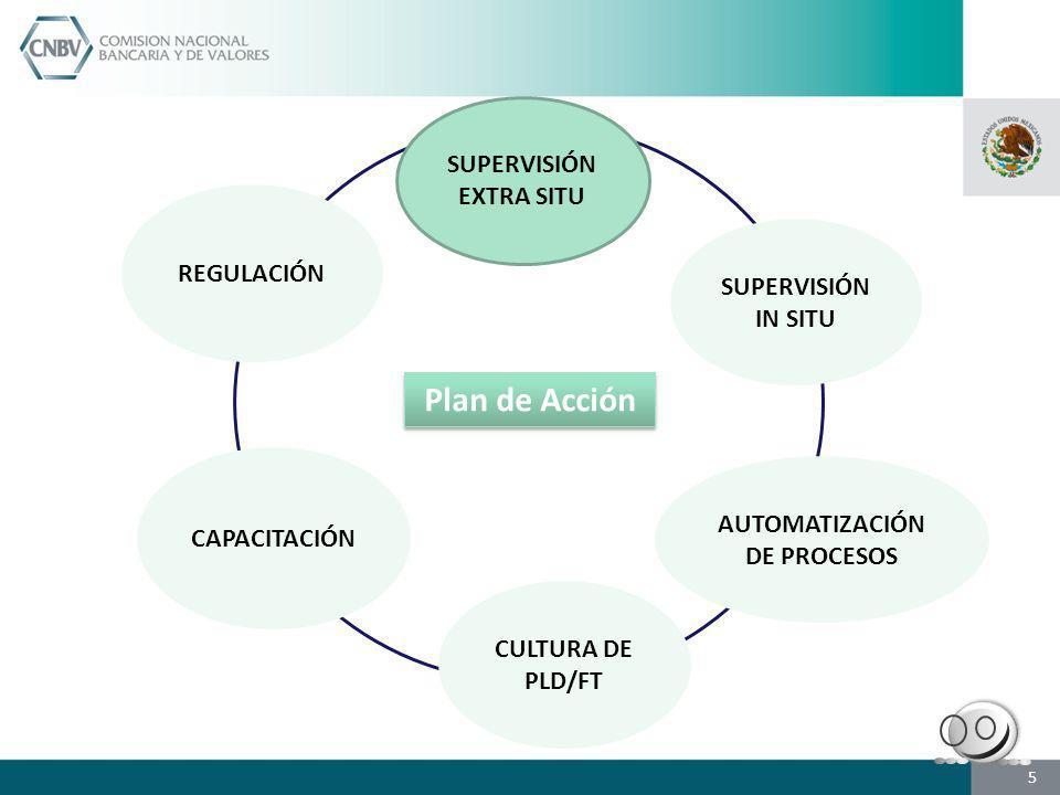 SUPERVISIÓN EXTRA SITU SUPERVISIÓN IN SITU CAPACITACIÓN CULTURA DE PLD/FT AUTOMATIZACIÓN DE PROCESOS REGULACIÓN Plan de Acción 5