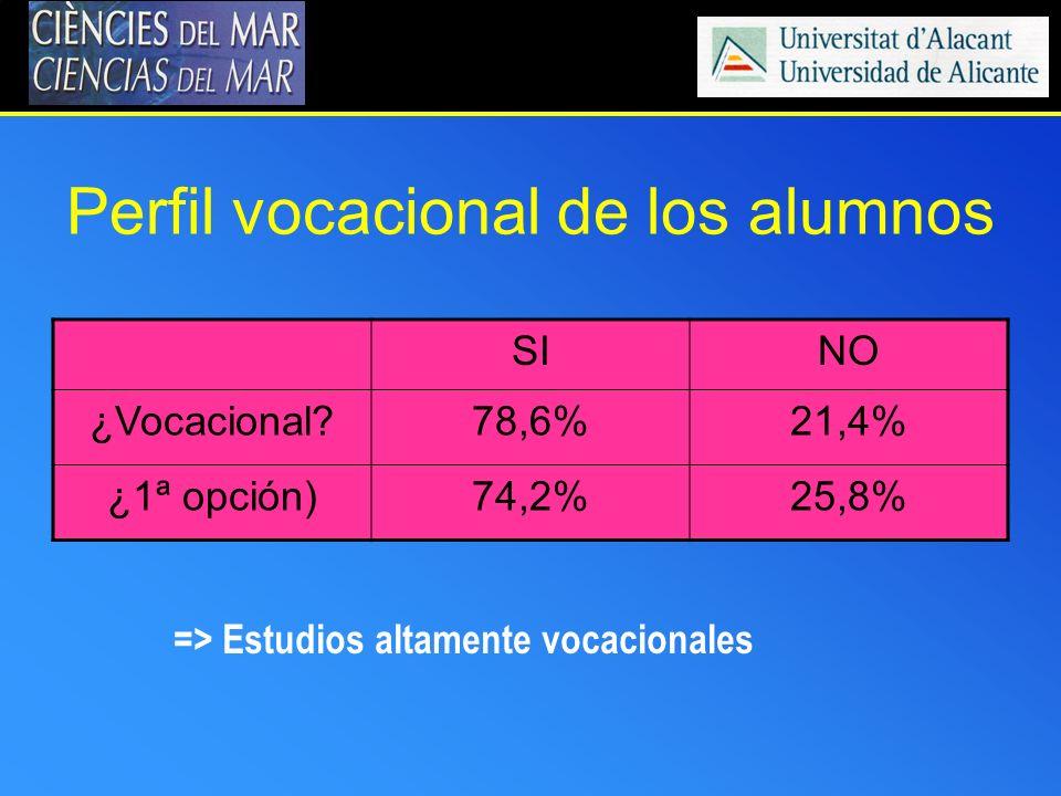 Perfil vocacional de los alumnos SINO ¿Vocacional?78,6%21,4% ¿1ª opción)74,2%25,8% => Estudios altamente vocacionales