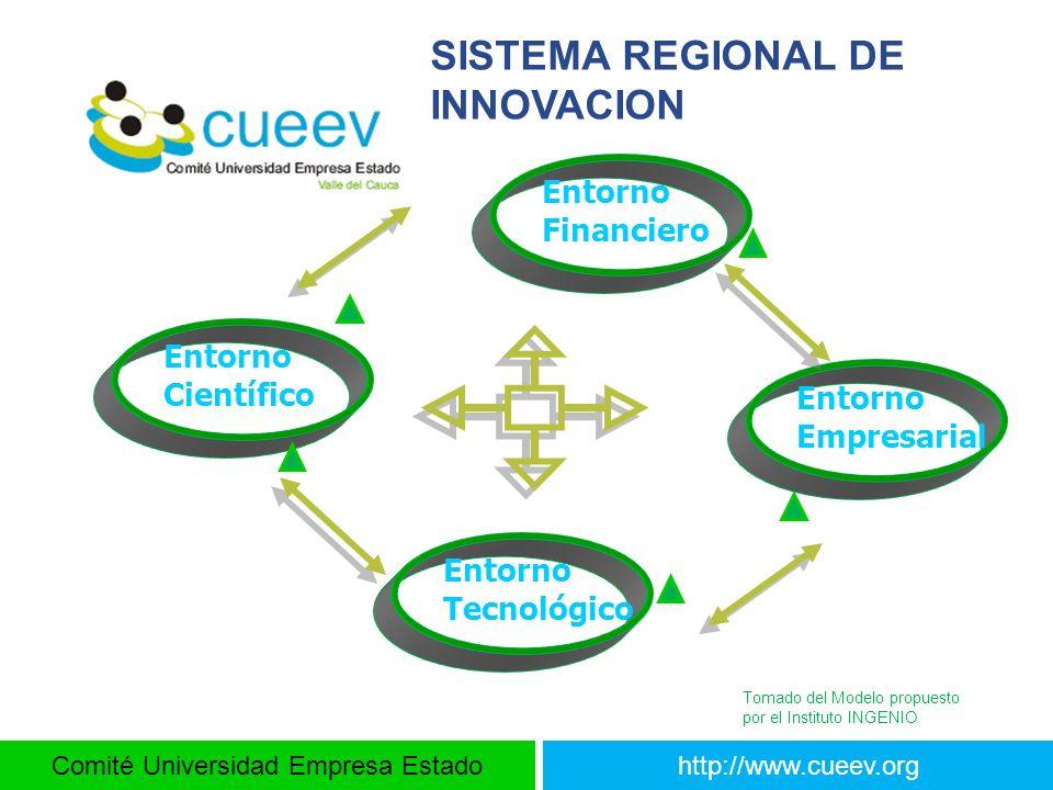 Comité Universidad Empresa Estadohttp://www.cueev.org Entorno Financiero Entorno Empresarial Entorno Tecnológico Entorno Científico SISTEMA REGIONAL D
