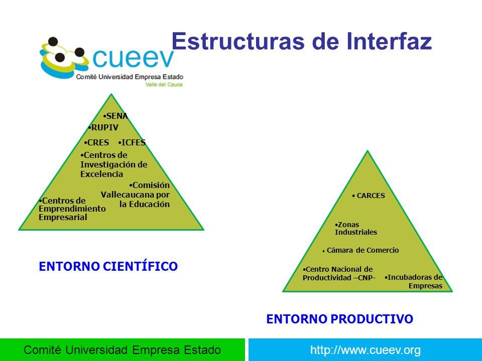 Comité Universidad Empresa Estadohttp://www.cueev.org Estructuras de Interfaz RUPIV Centros de Emprendimiento Empresarial Comisión Vallecaucana por la