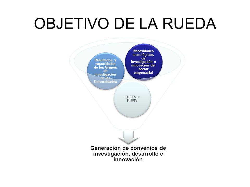OBJETIVO DE LA RUEDA