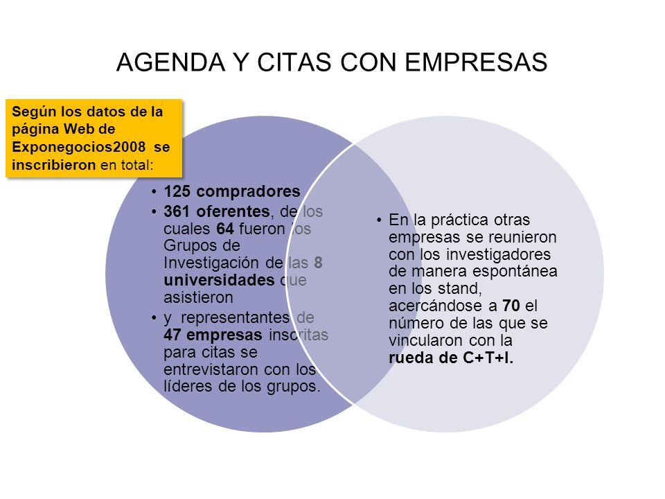 AGENDA Y CITAS CON EMPRESAS Según los datos de la página Web de Exponegocios2008 se inscribieron en total: